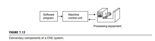 CNC industrijski krmilniki